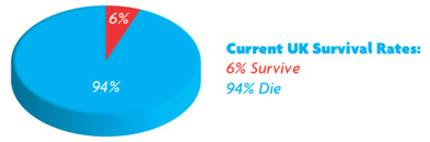 Cardiac Arrest Survival Rates